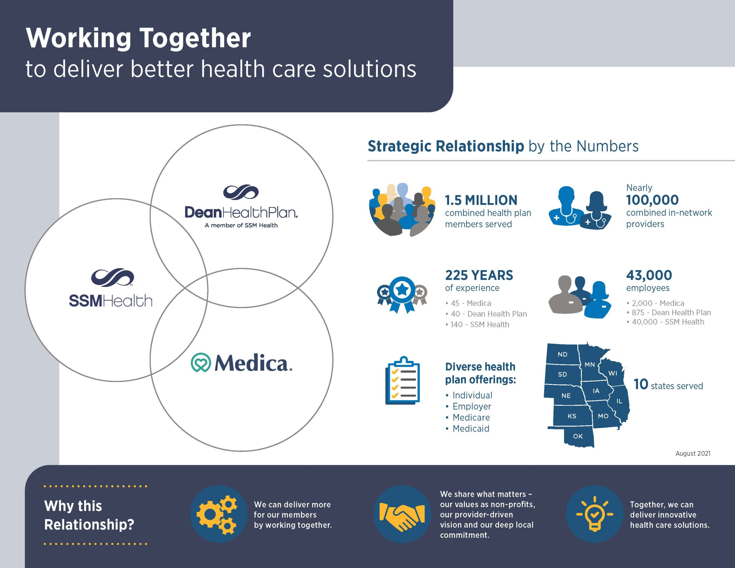Health Plan Relationship nfographic